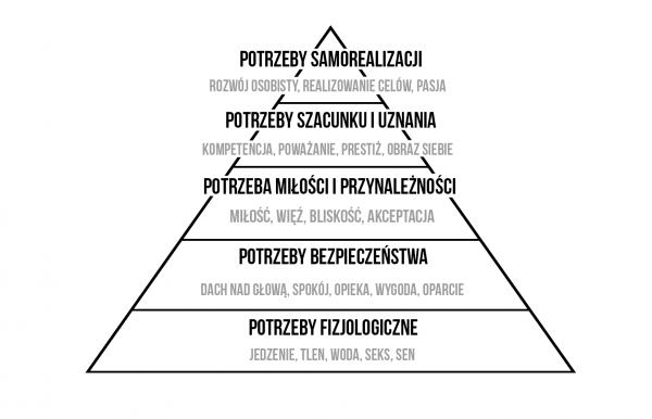 Piramida potrzeb Maslova jako ważny element wpsychologii motywacji